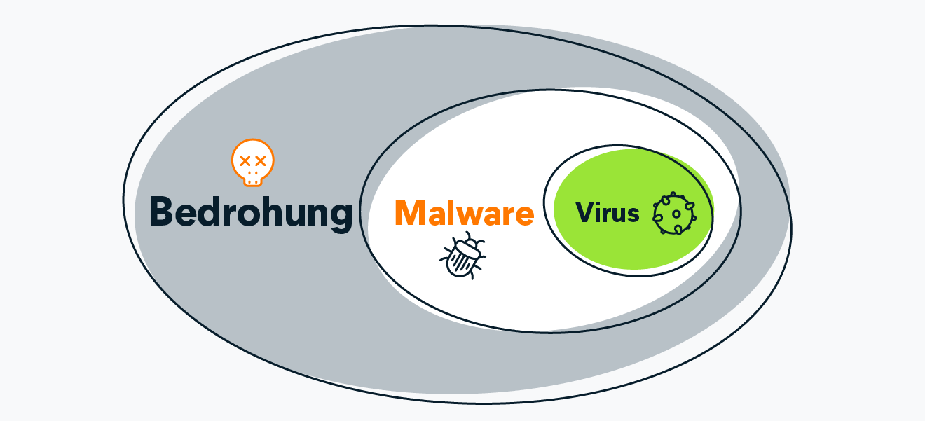 A chart showing how viruses are a type of malware, and malware is a type of threat