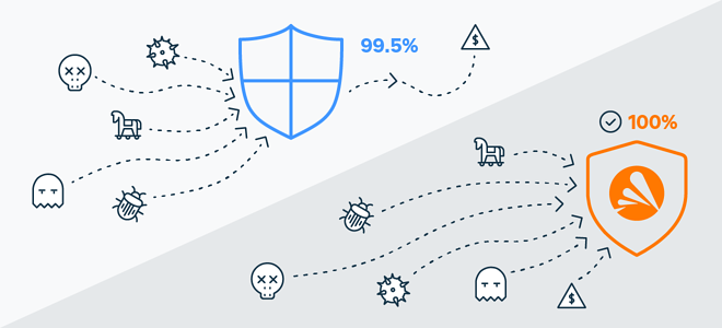 Avast Antivirus detected 100% of known malware in an AV-Comparatives test, compared to Windows Defender's 99.5%