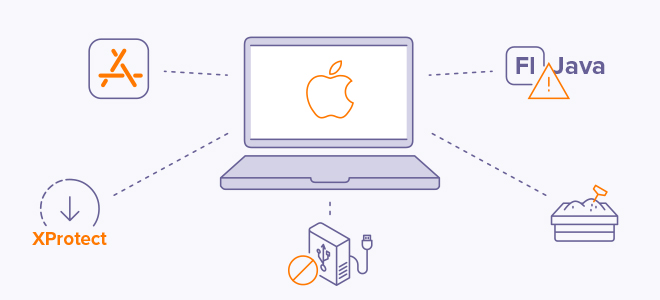 Apple sandboxes apps to make sure they have access to the minimum amount of data needed to perform their functions.