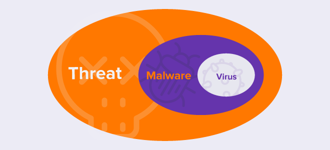 Threat-diagram