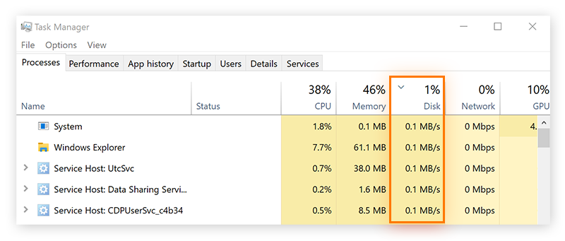 Windows 10 Task Manager, under the Processes tab. Highlighting Disk usage.