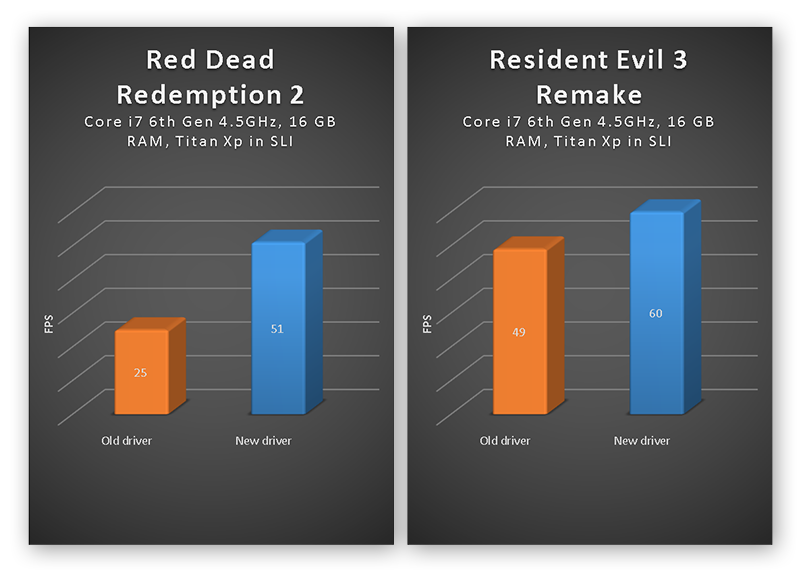 FPS boosts in Red Dead Redemption 2 and Resident Evil 3 Remake on PC after updating graphics drivers