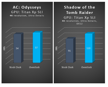 AC Odysseys and Shadow of the Tomb Raider benchmarks