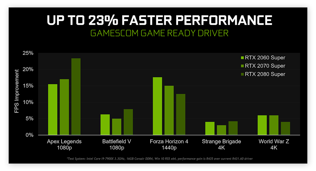 Updating your graphics card driver can deliver up to 23% more gaming performance.