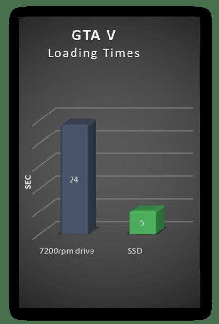 Upgrading to an SSD shorten GTA V loading times considerably.