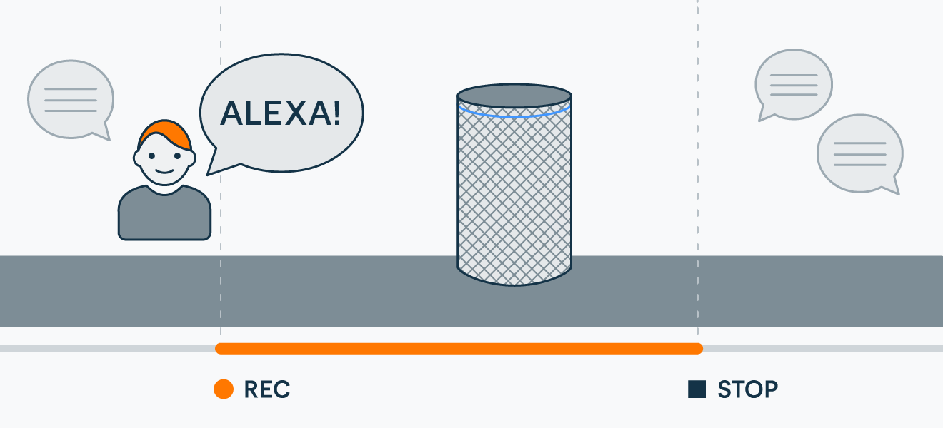 After you say the wake word, Alexa starts recording and then sends the audio to the cloud.