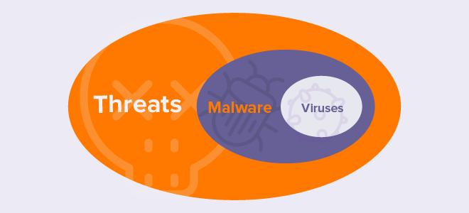 Malware-diagram