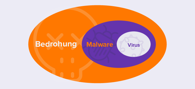 Threat-diagram_DE