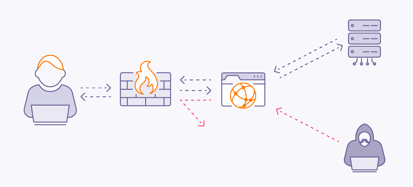 Firewalls filter incoming traffic to block threats from entering your computer or network.