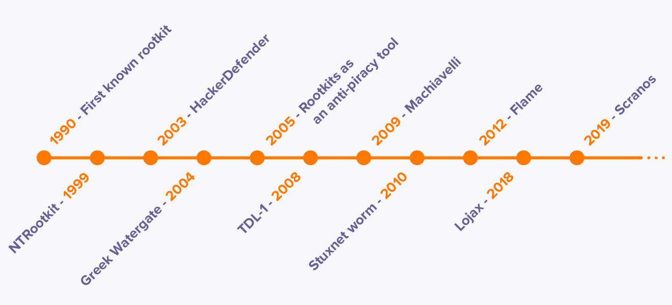 A timeline of some of the most notorious rootkit attacks, including the first known rootkit in 1990 and the Stuxnet worm in 2010.